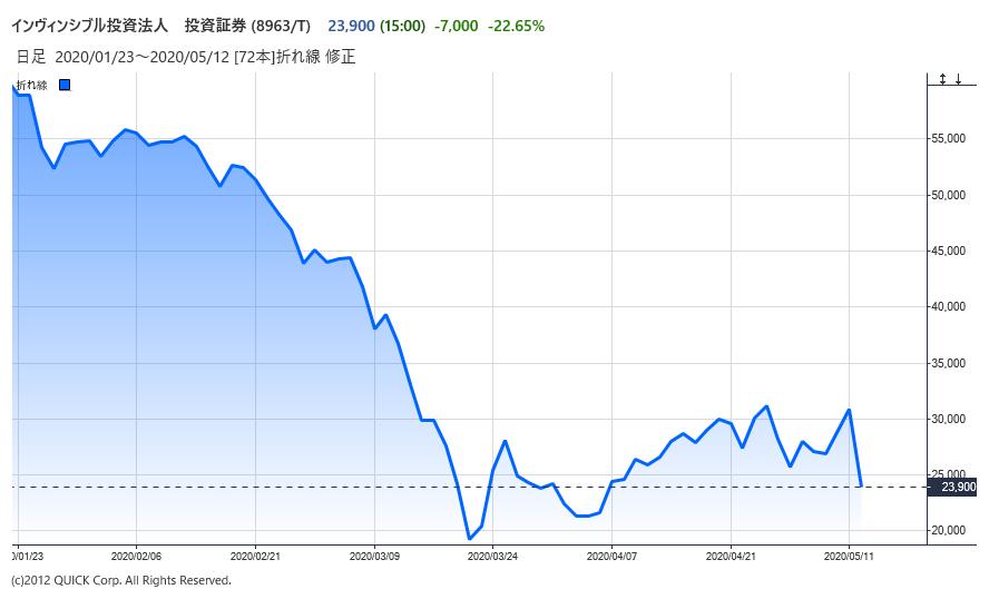 ソフトバンク g 株価 掲示板