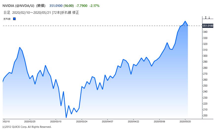 ※エヌビディアの株価