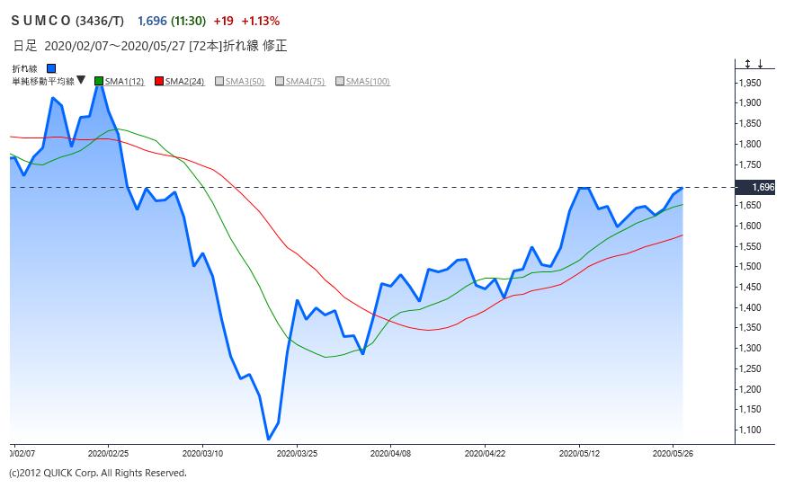 ※SUMCOの株価