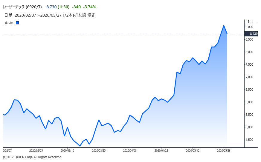 ※レーザーテックの株価