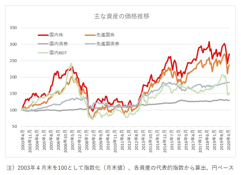 国内株,国内債券,REIT,先進国株,先進国債券の価格推移