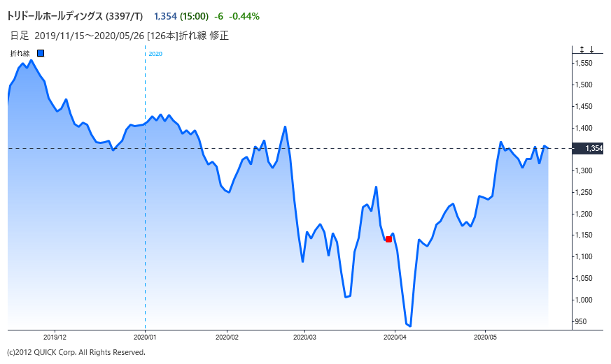 ※トリドールホールディングスの株価