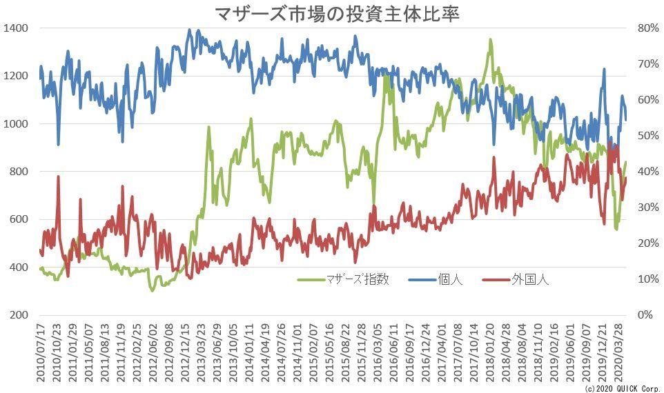 マザー巣市場の投資主体比率