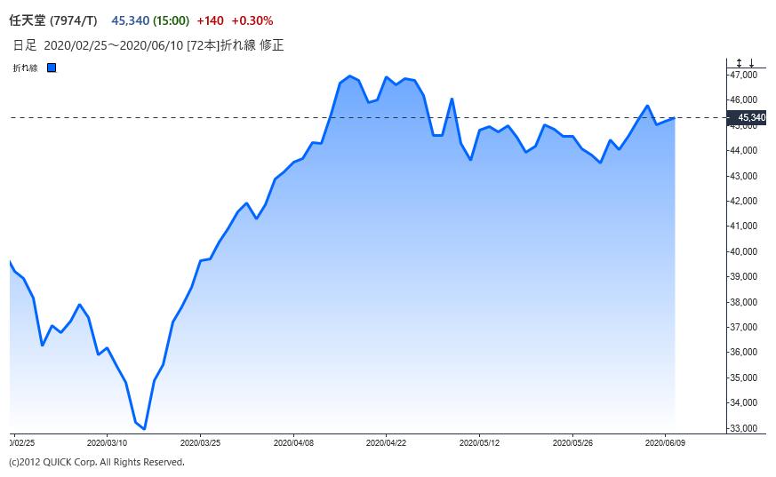 ※任天堂の株価