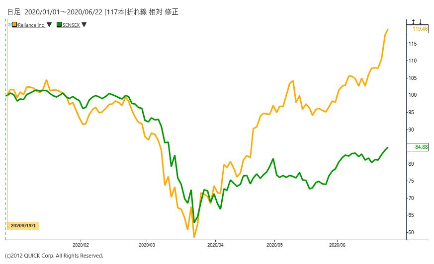 ※印リライアンス株価とSENSEX指数の推移