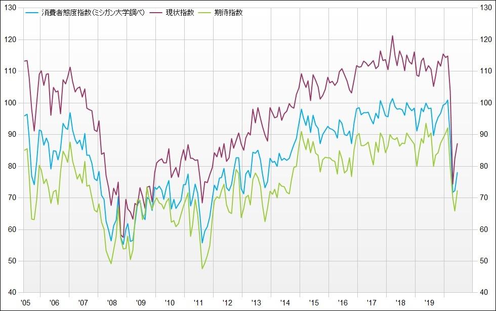 ※消費者態度指数、現状指数、期待指数