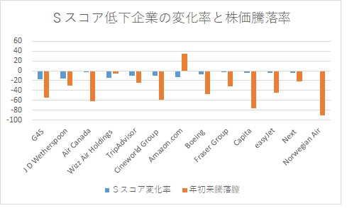 ※Sスコア低下企業の変化率と株価騰落率