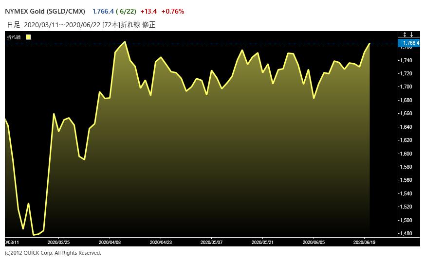 ※NY金先物の推移、最高値(1923ドル)も視野に入りつつある