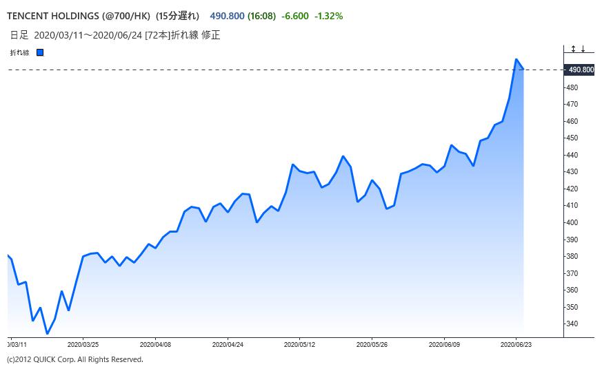 ※テンセントの株価