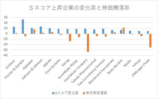 ※Sスコア上昇企業の変化率と株価騰落率