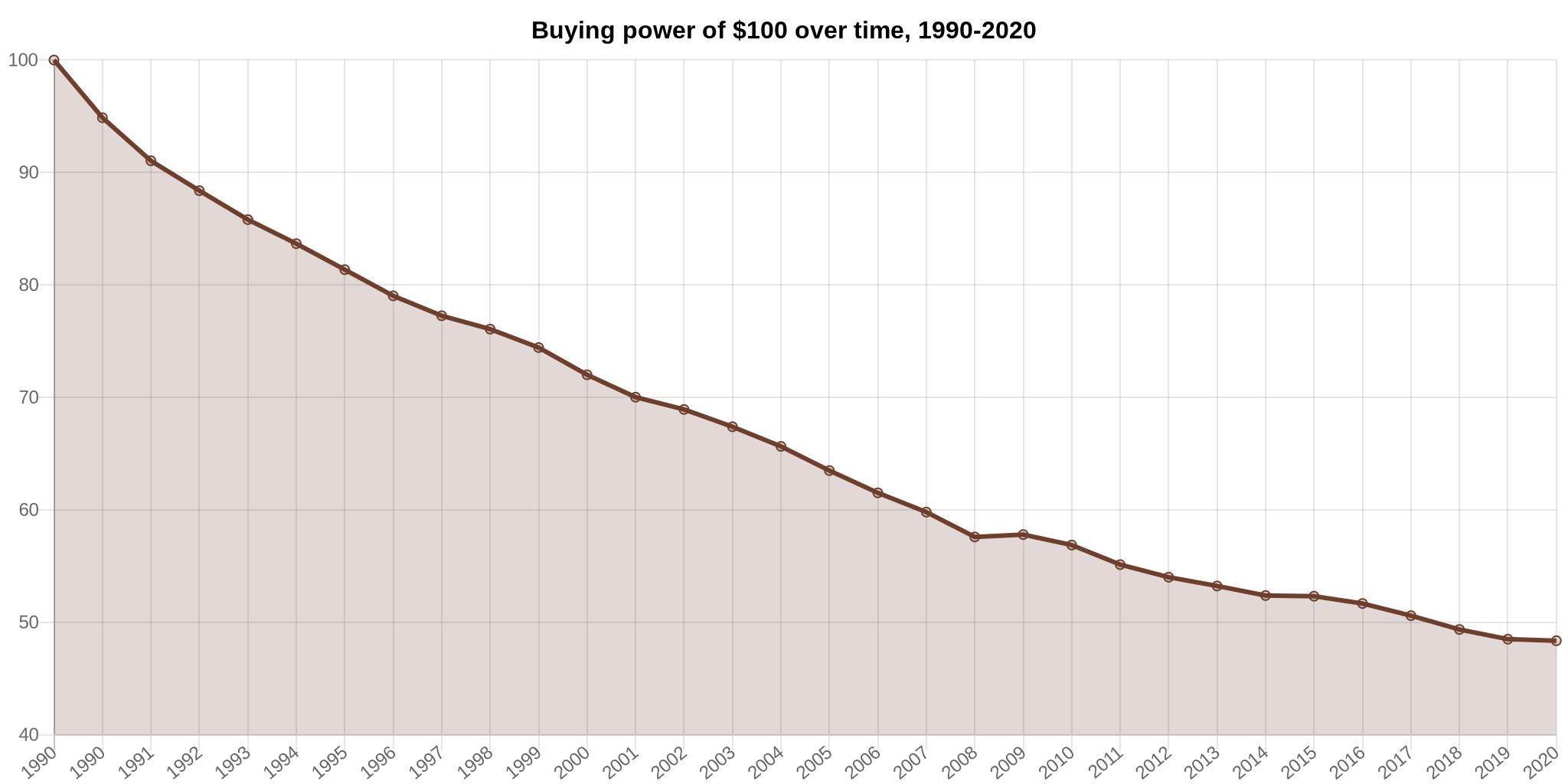 ※30年間でドルの価値は半分に