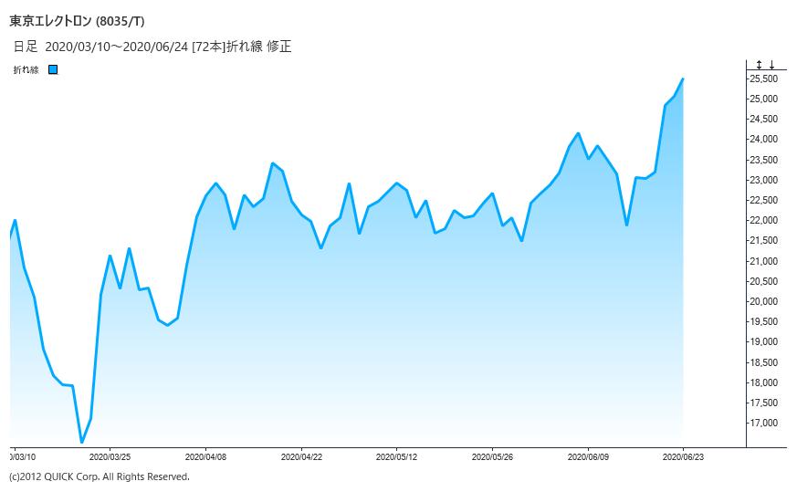 シノプシス 株価