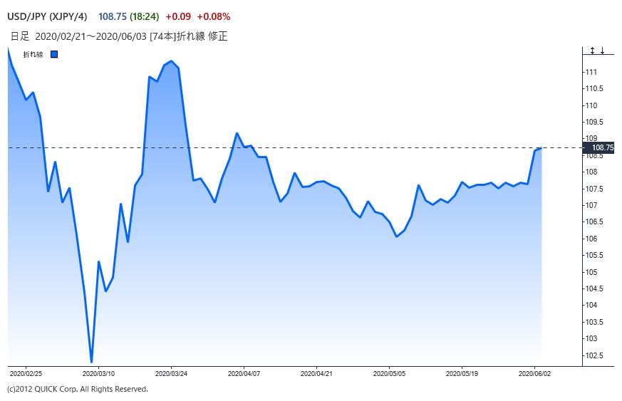 ※円の対ドル推移