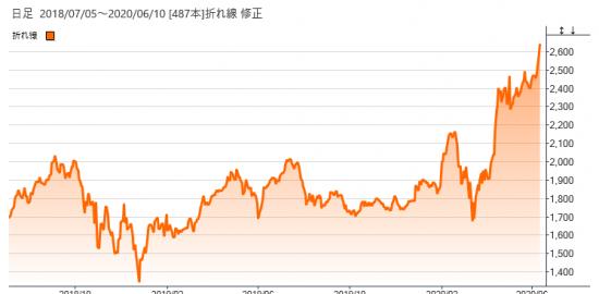 アマゾン株価 リアルタイム