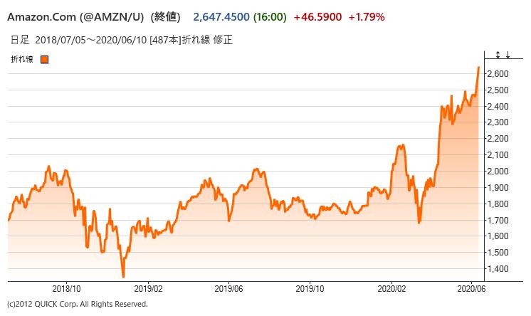 株価 amazon