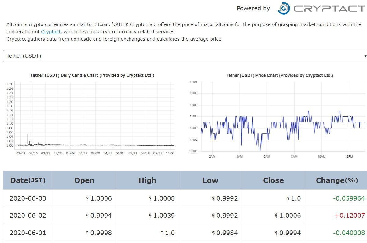 【毎週更新】CFTC ビットコイン先物(XBT) 建玉とビットコイン価格の推移 | ホルスタインの投資研究所