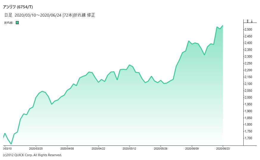 ※アンリツの株価