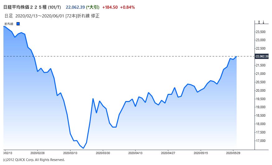 株に高値警戒感強まる、米中関係に不安 日経平均2万2000円回復で緊急 ...