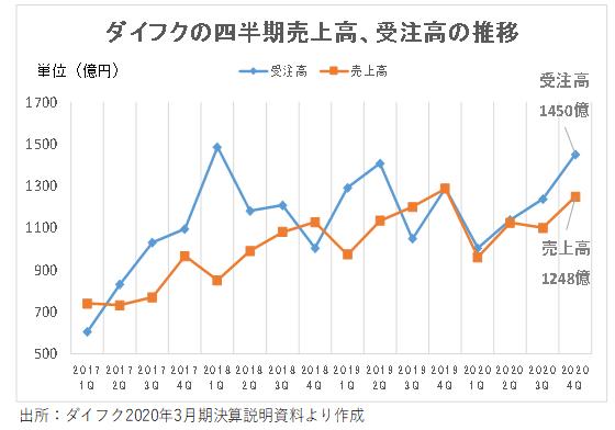 ※ダイフクの四半期売上高、受注高の推移