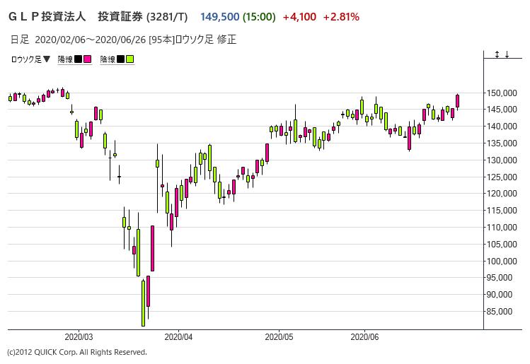 ※GLPの株価