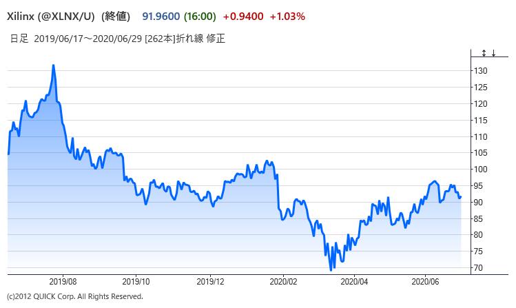 ※ザイリンクスの株価(29日通常取引まで)
