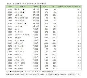 ※図3:主な企業の6月の月次既存店売上高の増減