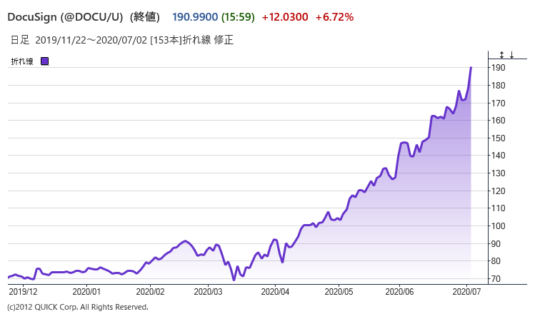 ※ドキュサインの株価