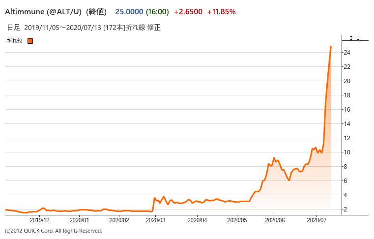 掲示板 か いか 株価 東名 (4439)
