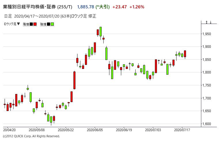 業種別日経平均「証券」の推移