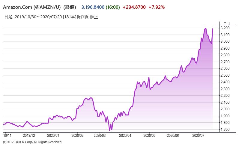 株価 amzn