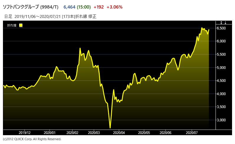 SBGの株価
