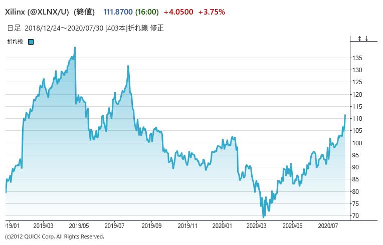 ザイリンクスの株価