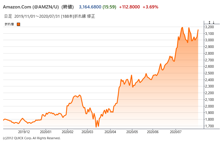 アマゾンの株価
