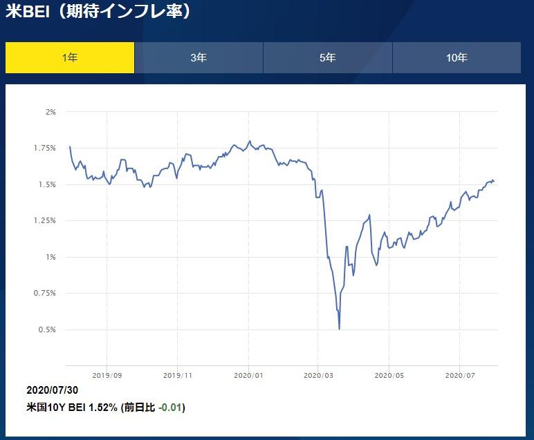 米期待インフレ率