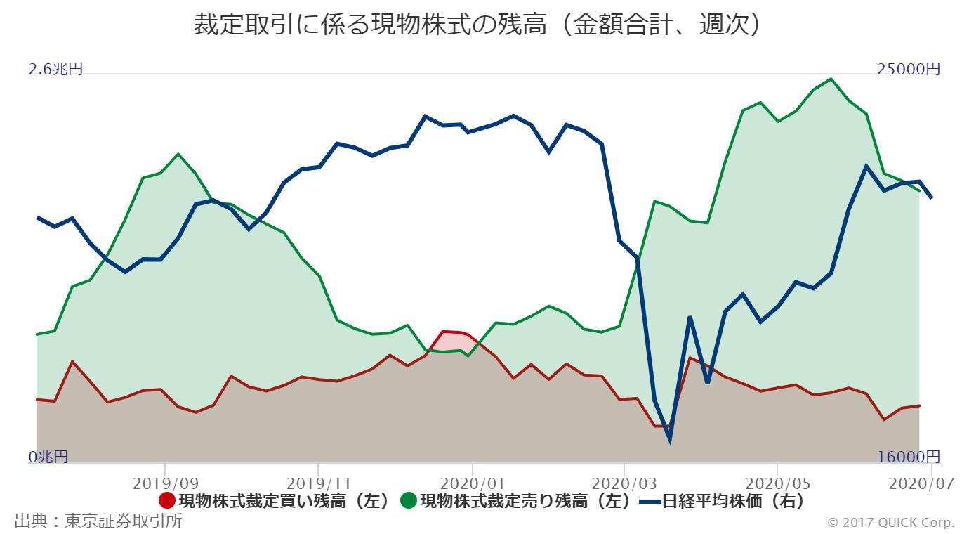 株価 東証 平均