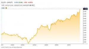 ※エムスリーの株価