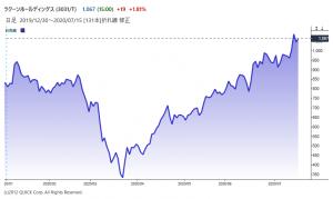 ※ラクーンホールディングスの株価