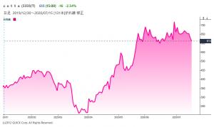 ※cottaの株価