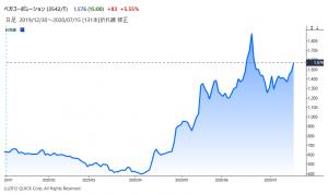 ※ベガコーポレーションの株価