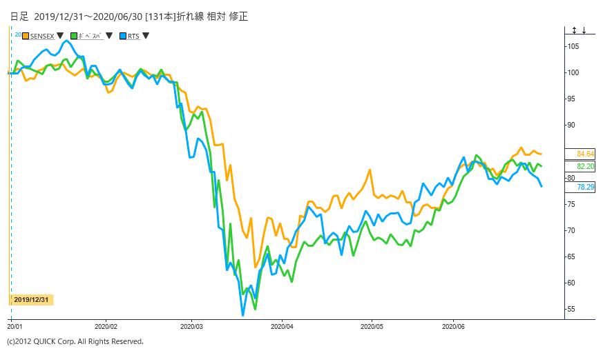 ※インド、ブラジル、ロシアの株式指数:年初からの下落率は15%以上