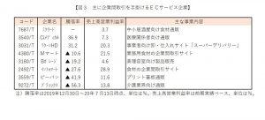 ※図3:主に企業間取引を手掛けるECサービス企業