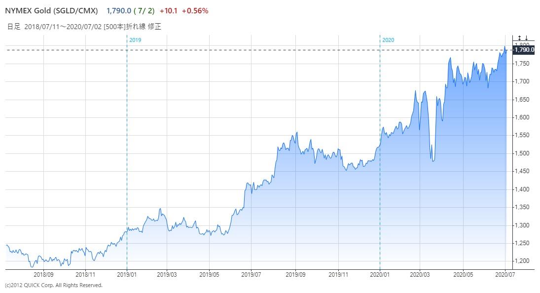 ※図表2-3:金価格