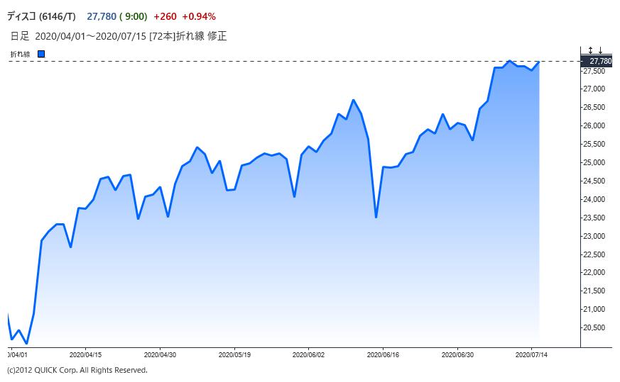 ※ディスコの株価