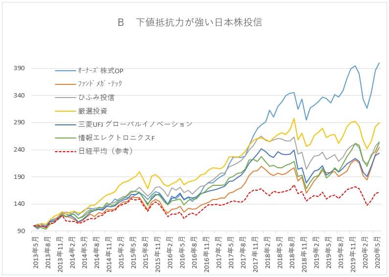 下値抵抗力が強い日本株投信