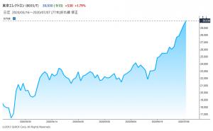 ※東京エレクトロンの株価