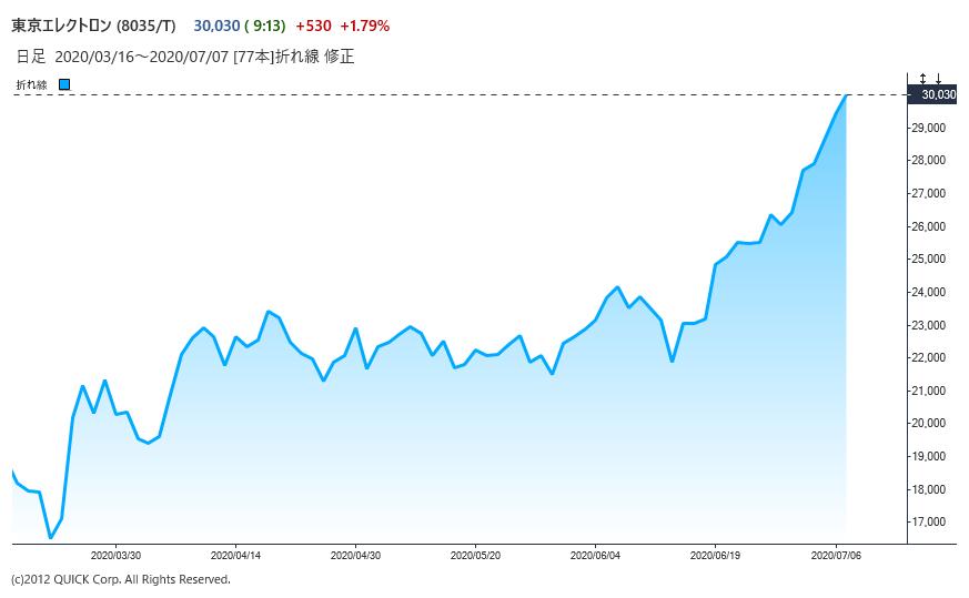 株価 ラム リサーチ