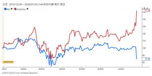 ※米インテルとAMDの株価