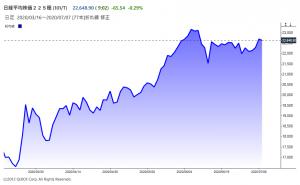 ※日経平均株価の日足チャート