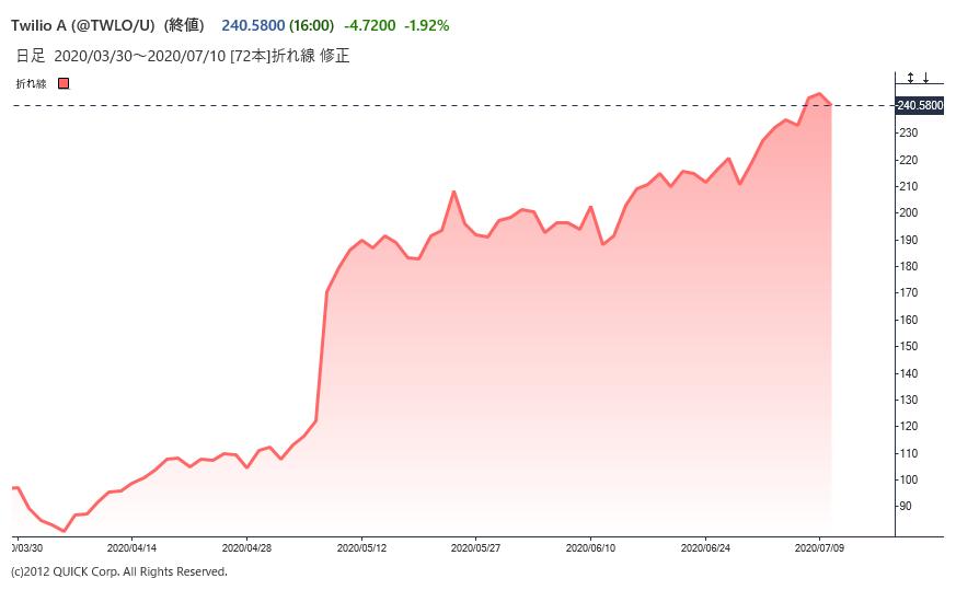クラウド フレア 株価