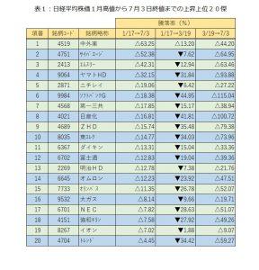 ※表1:日経平均株価1月高値から7月3日終値までの上昇上位20傑